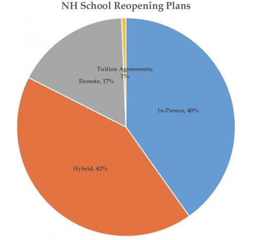 NH School Reopening Plans